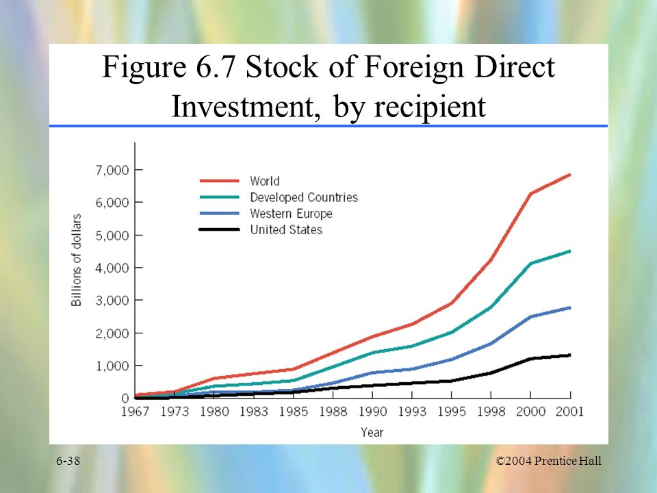 Figure 6.7 Stock of Foreign Direct Investment, by recipient