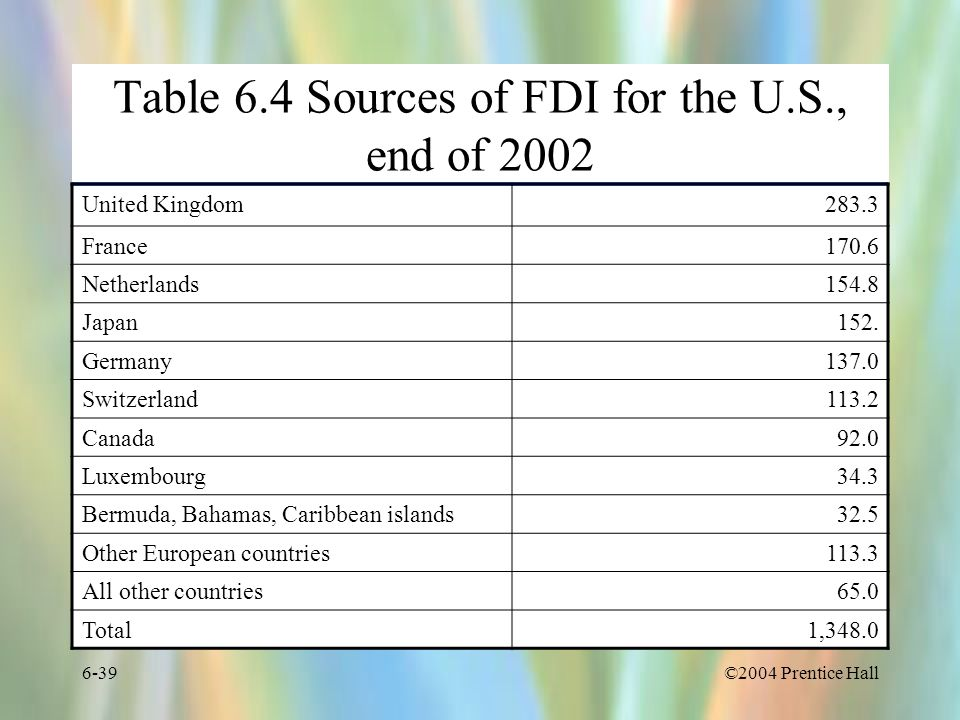 Table 6.4 Sources of FDI for the U.S., end of 2002