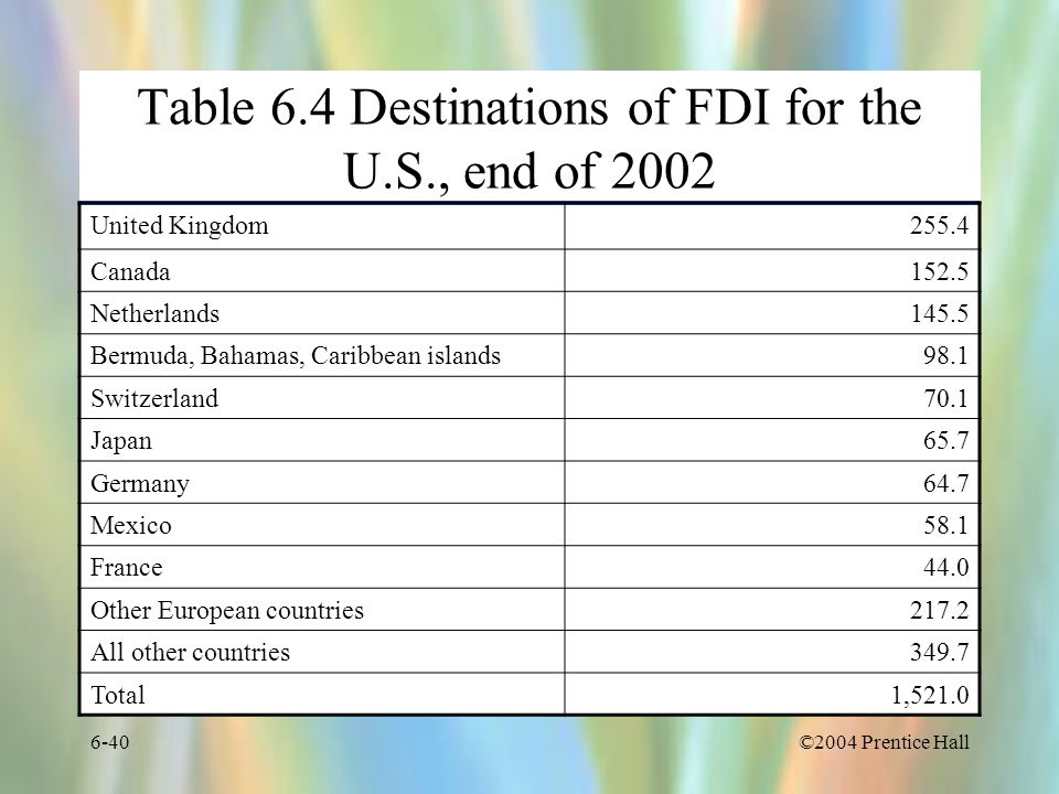 Table 6.4 Destinations of FDI for the U.S., end of 2002
