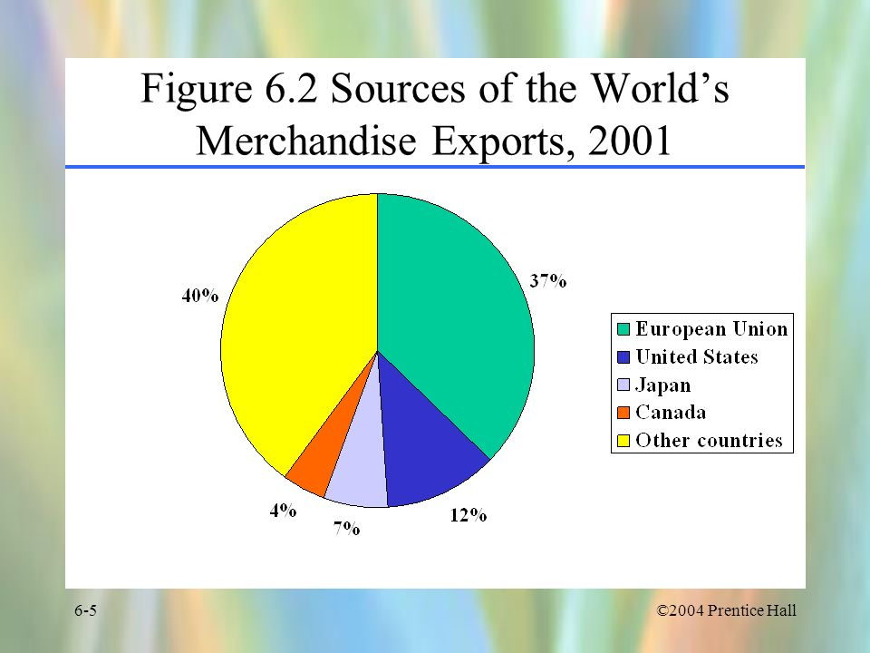 Figure 6.2 Sources of the World's Merchandise Exports, 2001