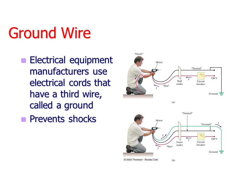 Ground Wire Electrical equipment manufacturers use electrical cords that have a third wire, called a ground.