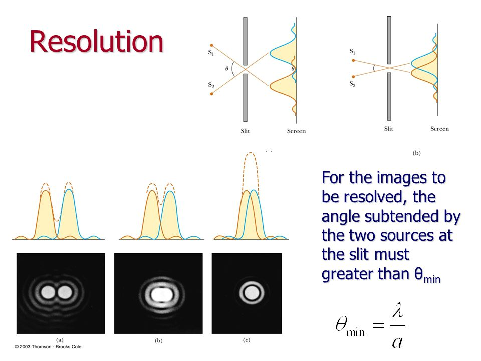Resolution For the images to be resolved, the angle subtended by the two sources at the slit must greater than θmin.