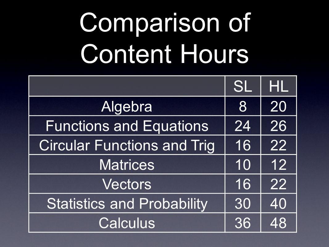 Comparison of Content Hours