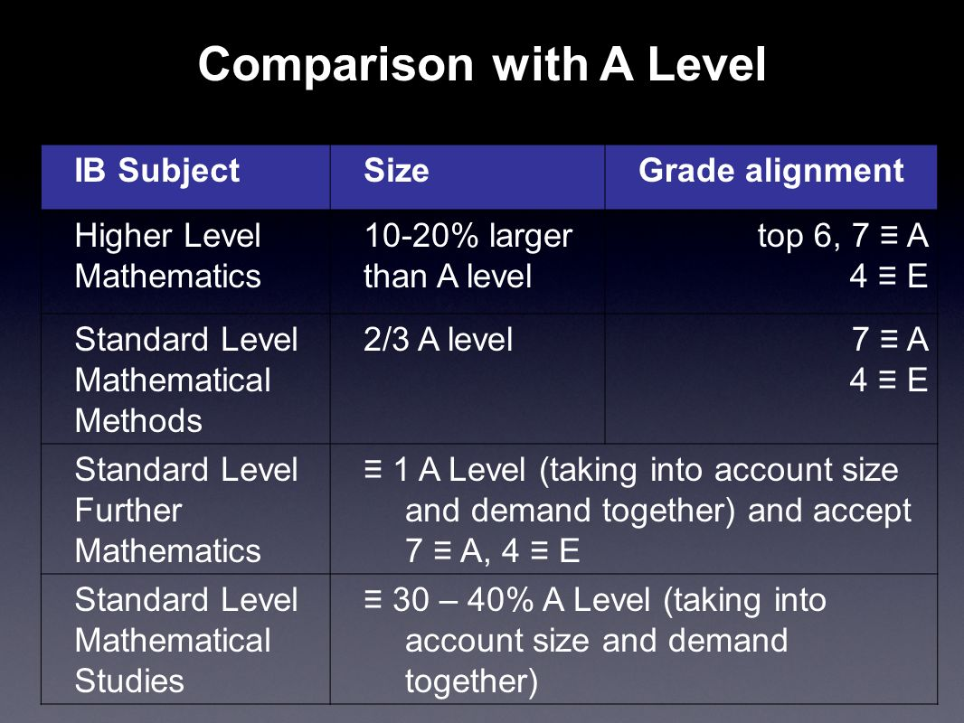 Worksheets Grade 10 Report With Level 7 And 6 And 4 ib mathematics ppt download comparison with a level