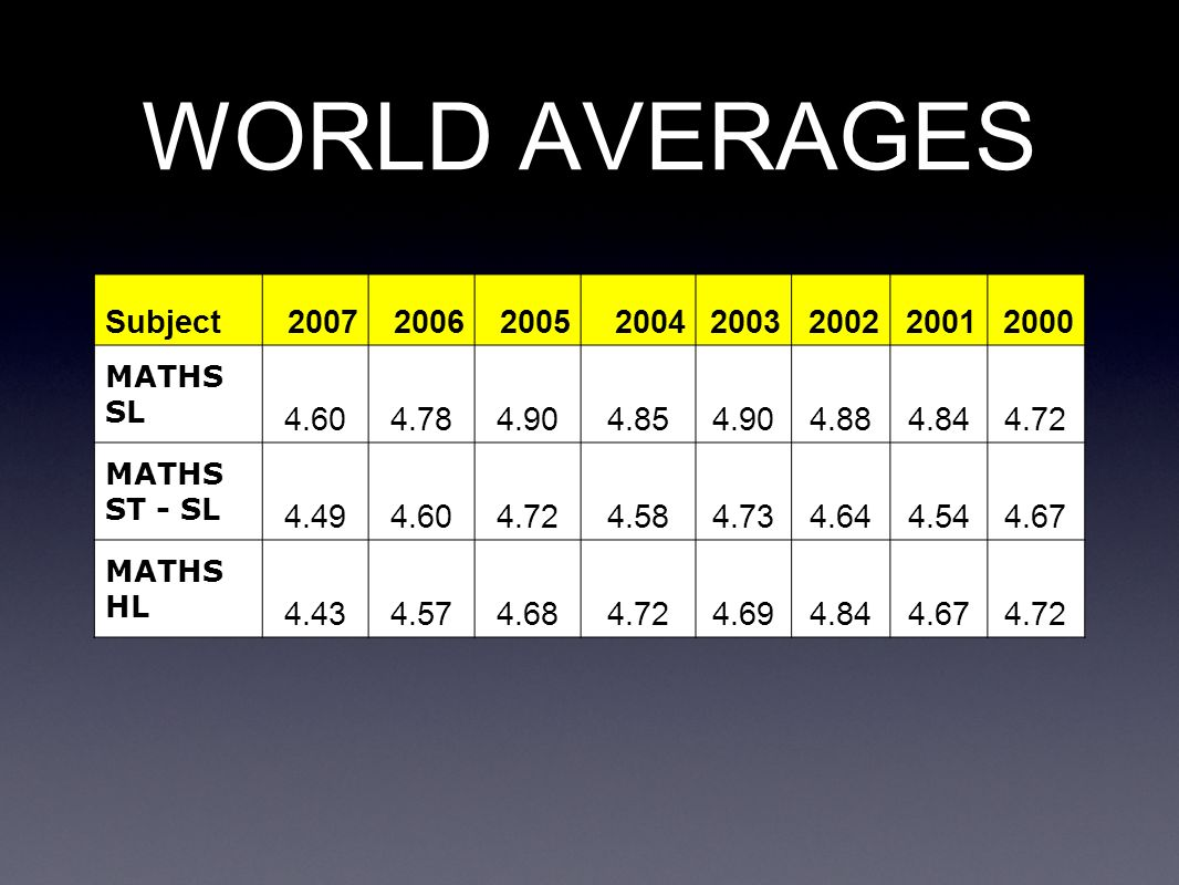 WORLD AVERAGES Subject 2007 2006 2005 2004 2003 2002 2001 2000 4.60