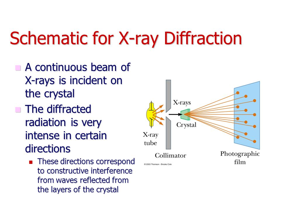 Schematic for X-ray Diffraction