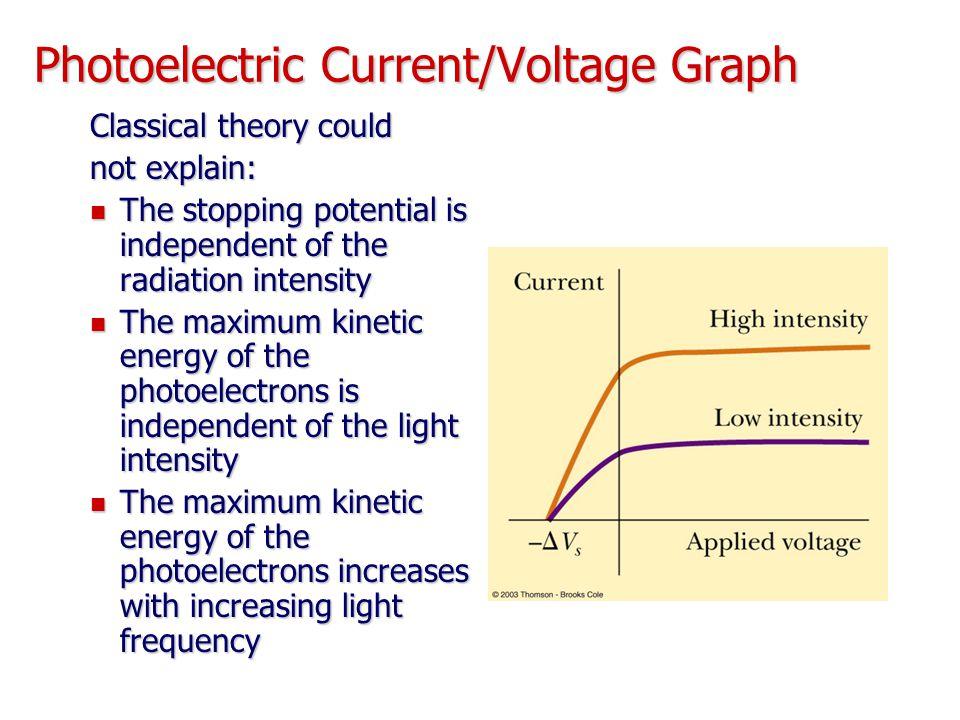 Photoelectric Current/Voltage Graph