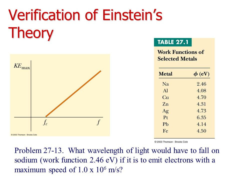 Verification of Einstein's Theory