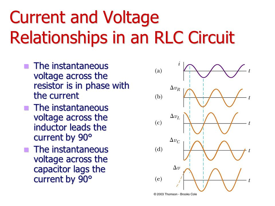 Current and Voltage Relationships in an RLC Circuit