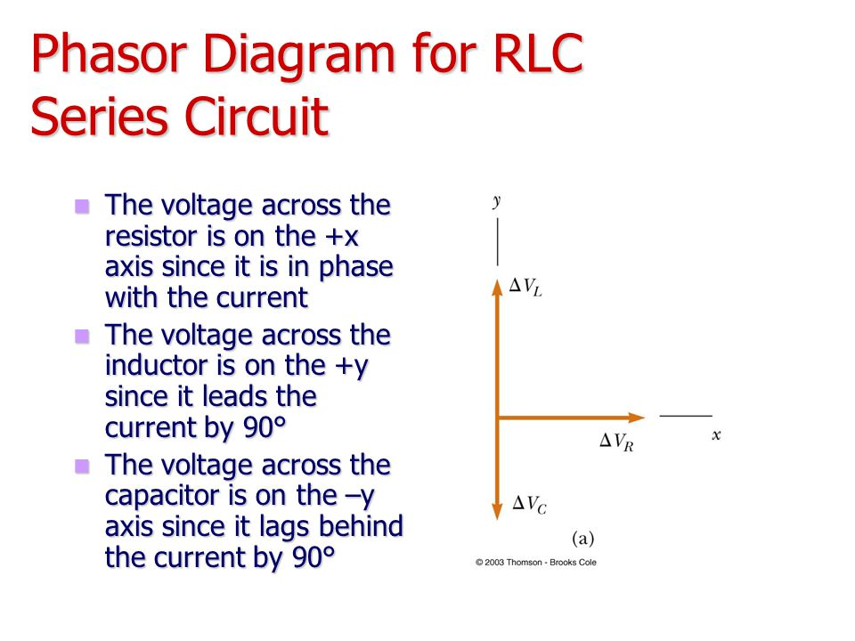 Phasor Diagram for RLC Series Circuit
