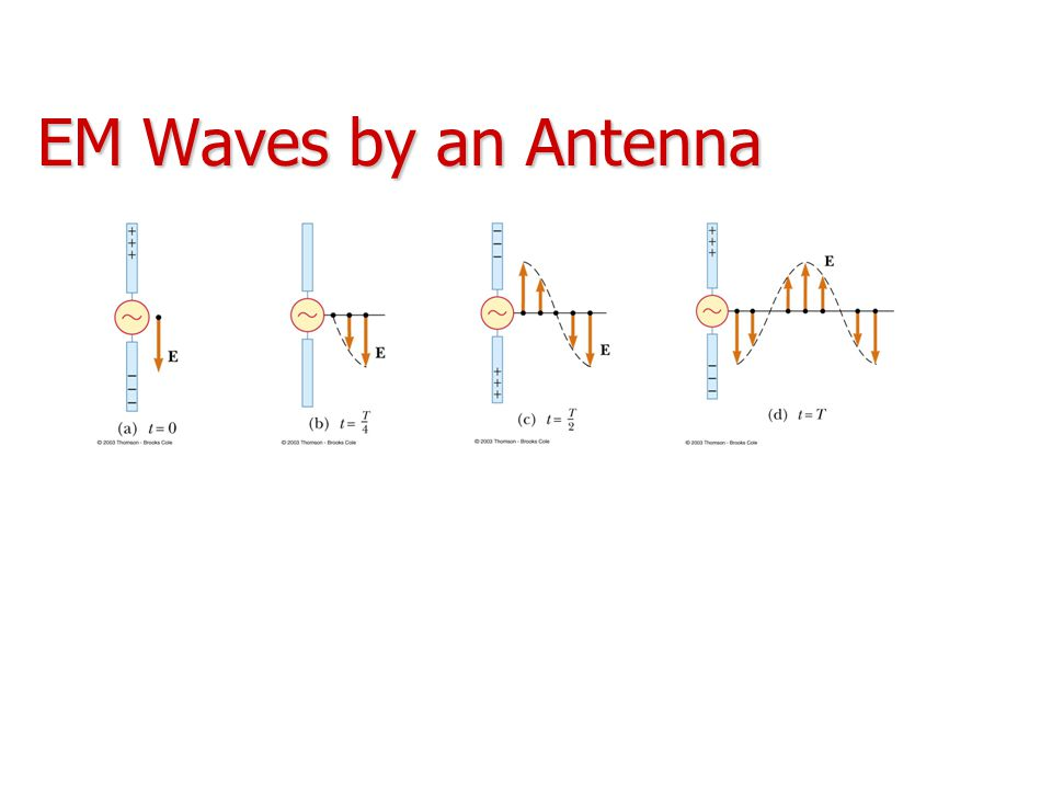EM Waves by an Antenna