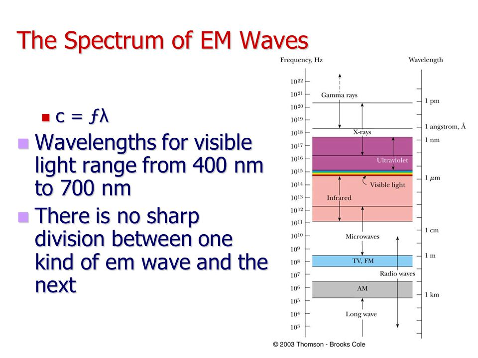 The Spectrum of EM Waves