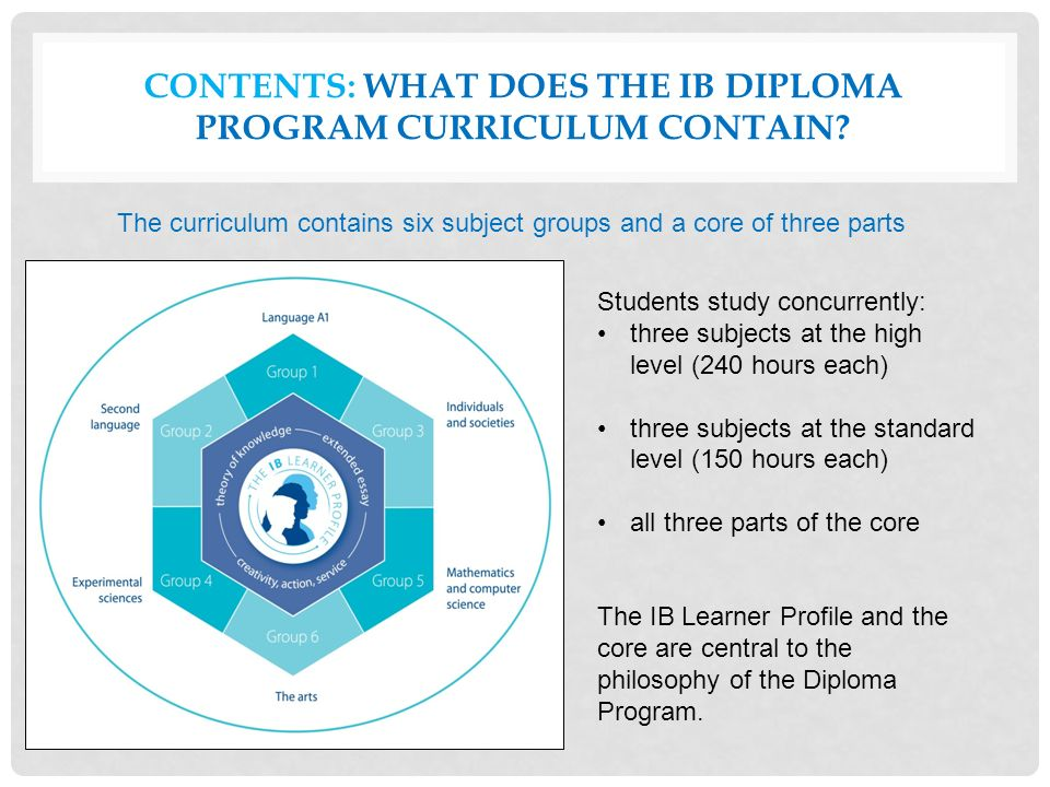 CONTENTS: WHAT DOES THE IB DIPLOMA PROGRAM CURRICULUM CONTAIN