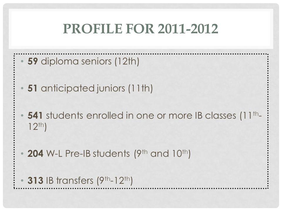 Profile for 2011-2012 59 diploma seniors (12th)