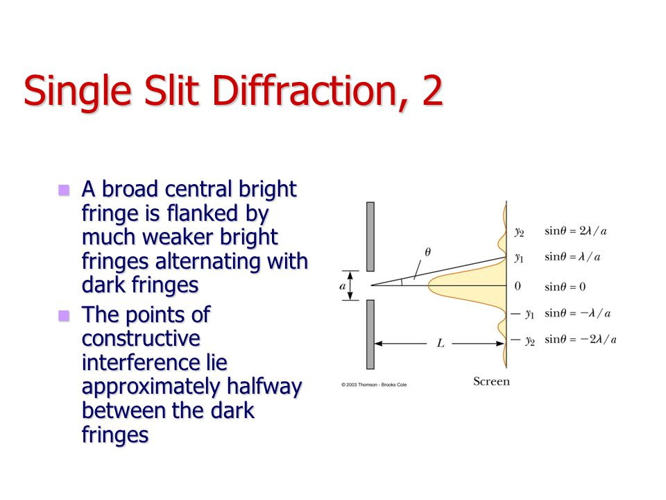Single Slit Diffraction, 2