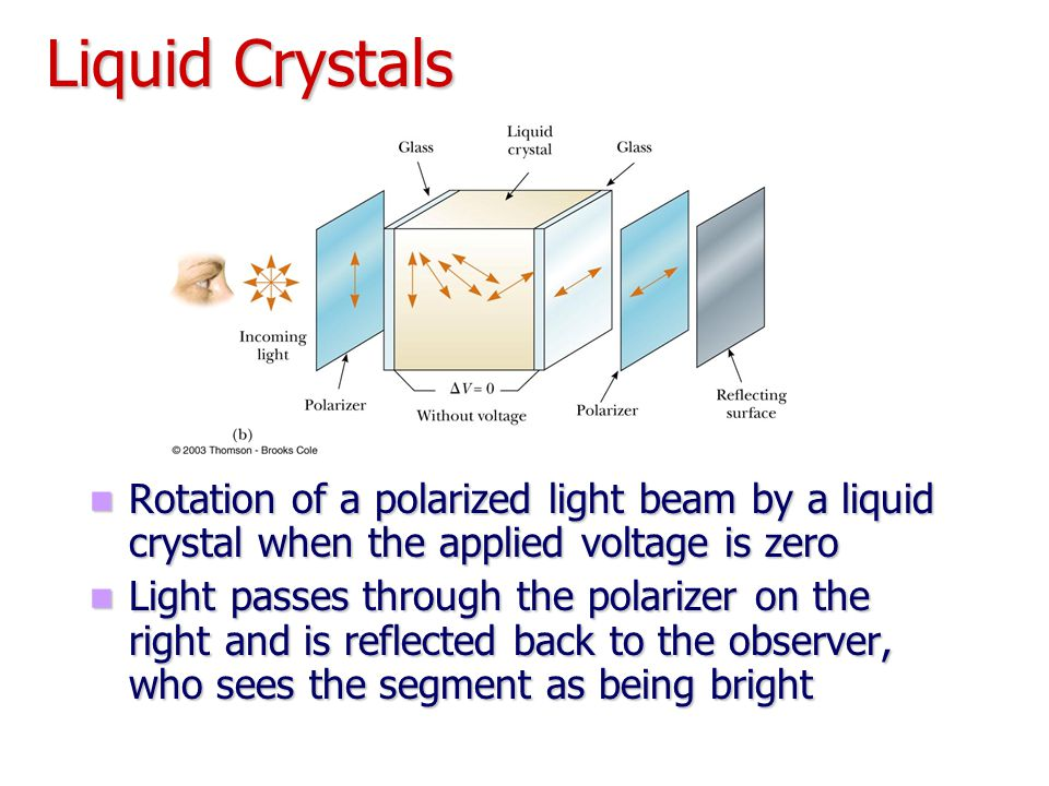 Liquid Crystals Rotation of a polarized light beam by a liquid crystal when the applied voltage is zero.