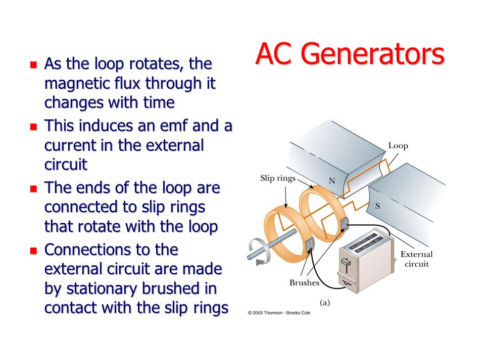 AC Generators As the loop rotates, the magnetic flux through it changes with time. This induces an emf and a current in the external circuit.