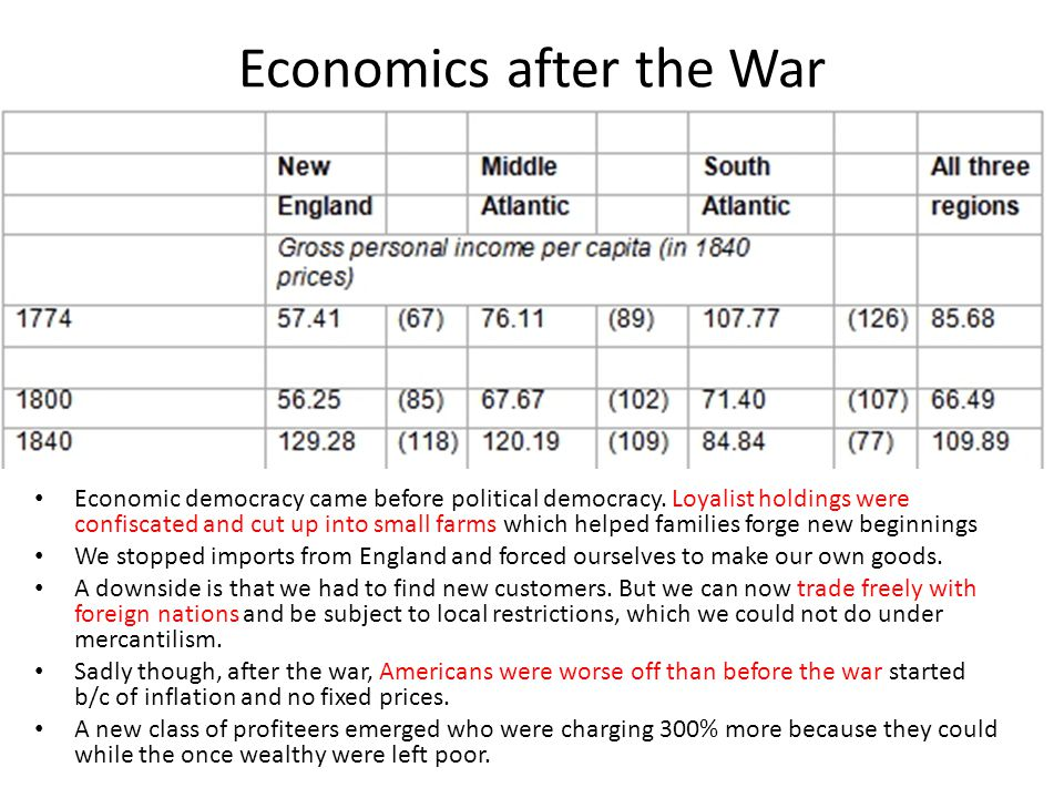 Economics after the War
