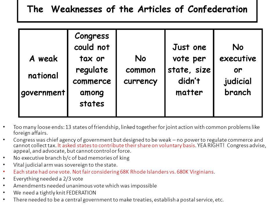 Articles of Confederation = Articles of Confusion