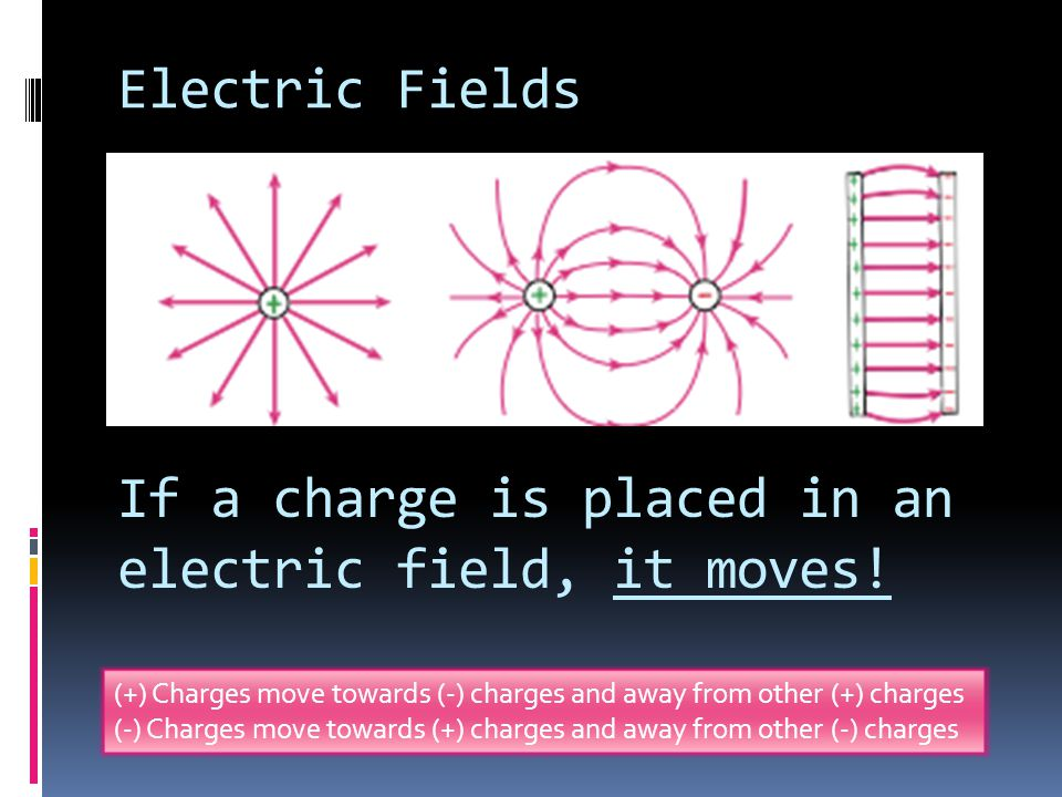 If a charge is placed in an electric field, it moves!