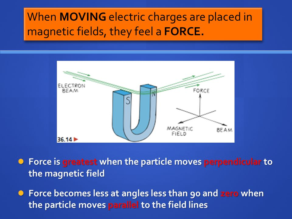 When MOVING electric charges are placed in magnetic fields, they feel a FORCE.
