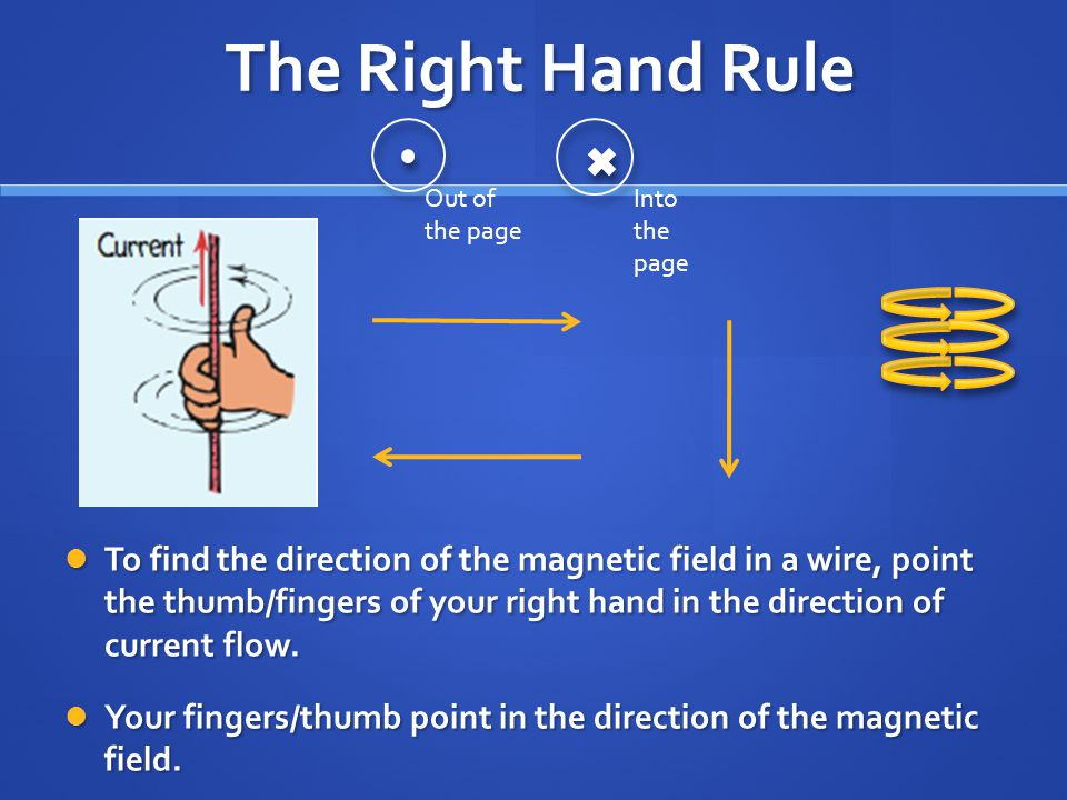 The Right Hand Rule Out of the page. Into the page.