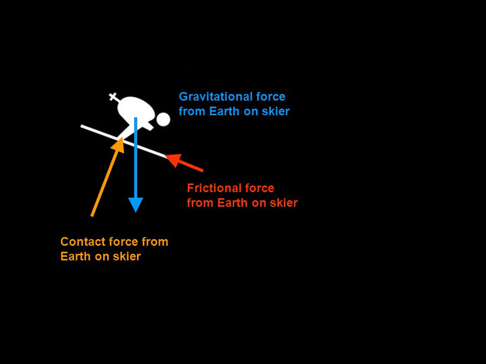 Gravitational force from Earth on skier