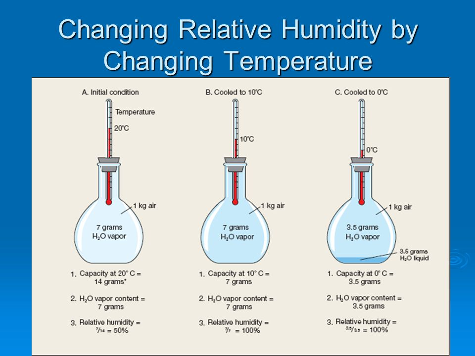 Changing Relative Humidity by Changing Temperature