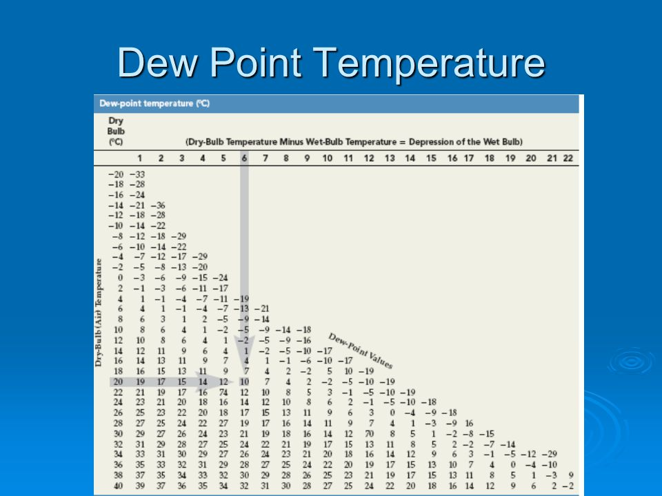 Dew Point Temperature