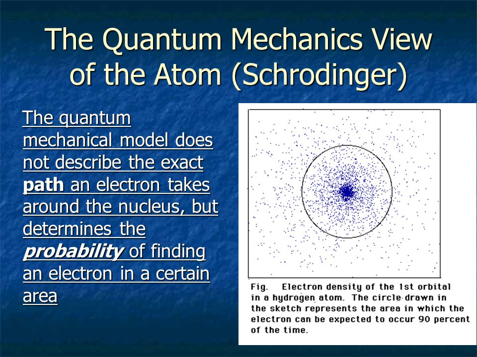 The Quantum Mechanics View of the Atom (Schrodinger)