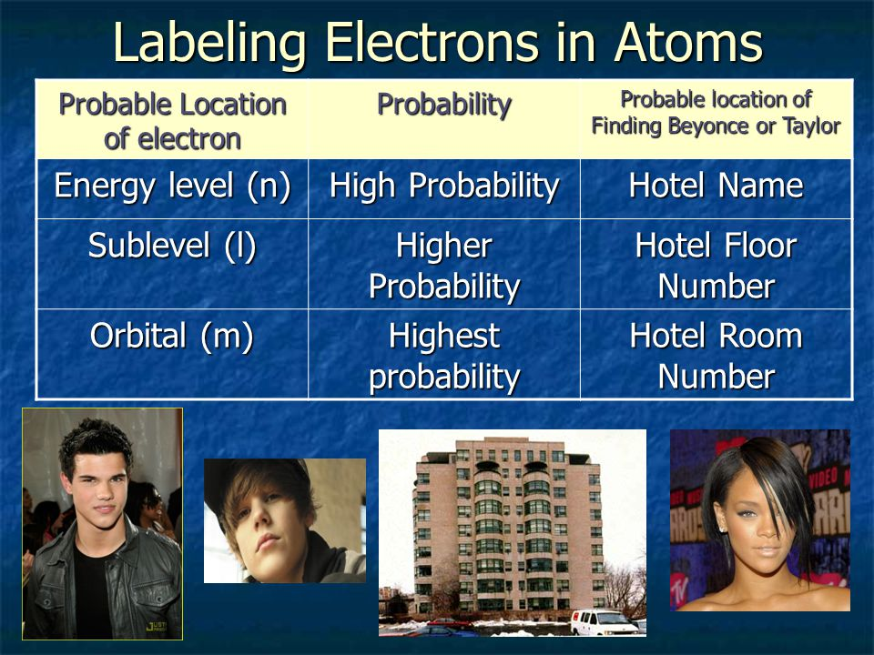 Labeling Electrons in Atoms