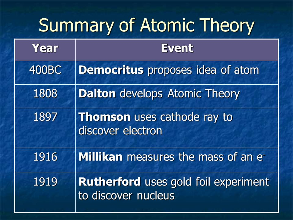 Summary of Atomic Theory