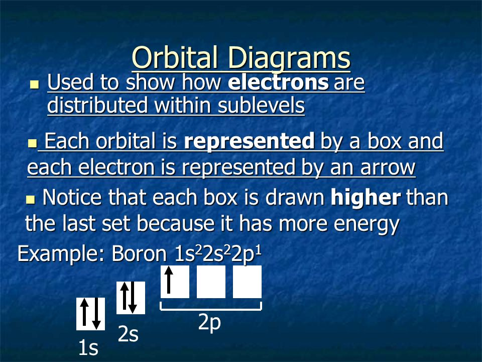 Orbital Diagrams Used to show how electrons are distributed within sublevels.