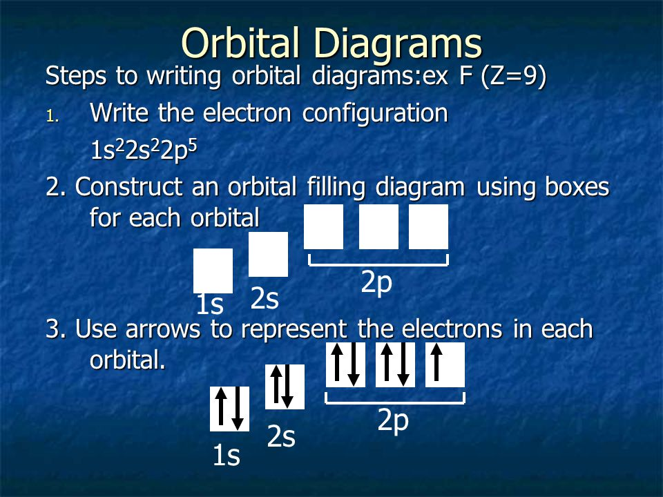 Orbital Diagrams 2p 2s 1s 2p 2s 1s