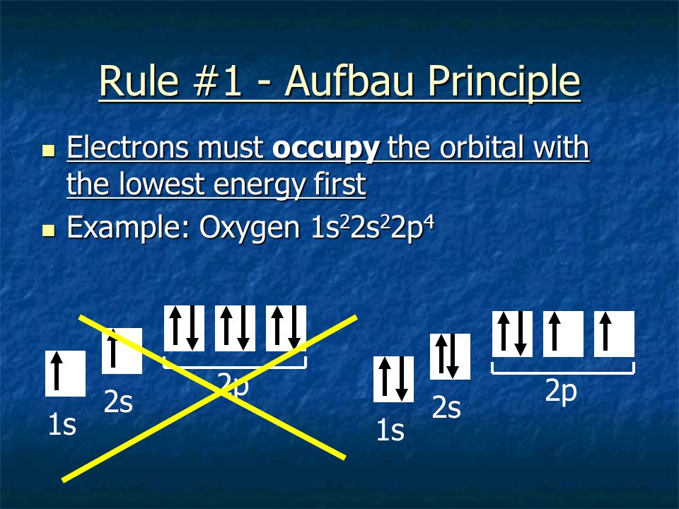 Rule #1 - Aufbau Principle