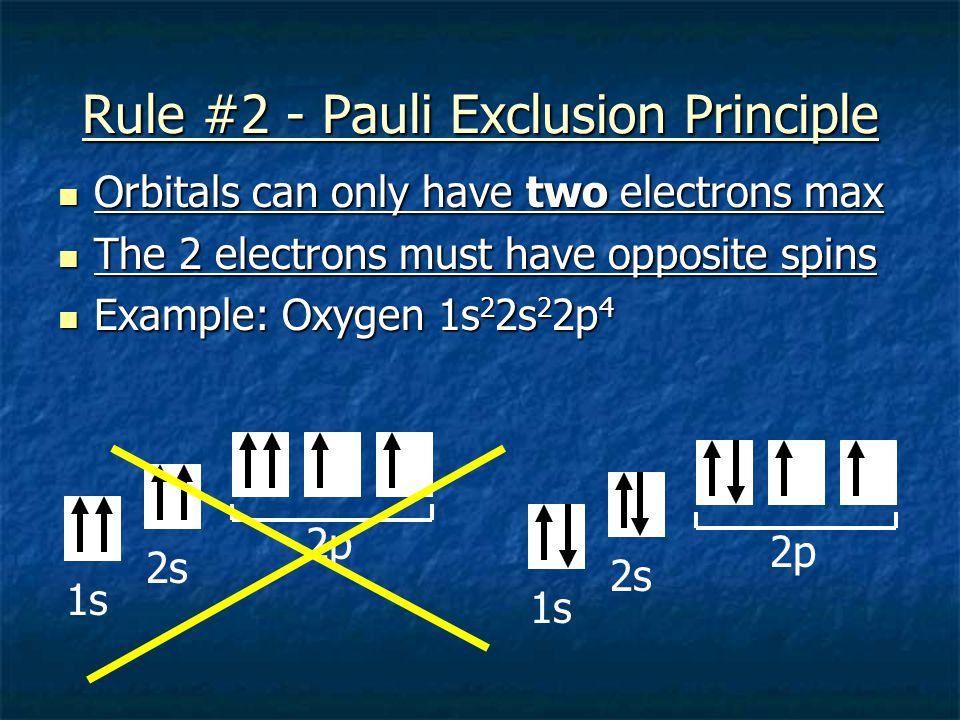 Rule #2 - Pauli Exclusion Principle