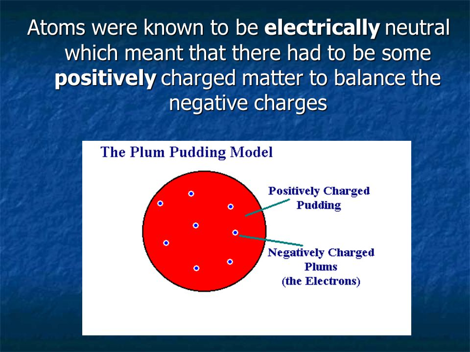 Atoms were known to be electrically neutral which meant that there had to be some positively charged matter to balance the negative charges