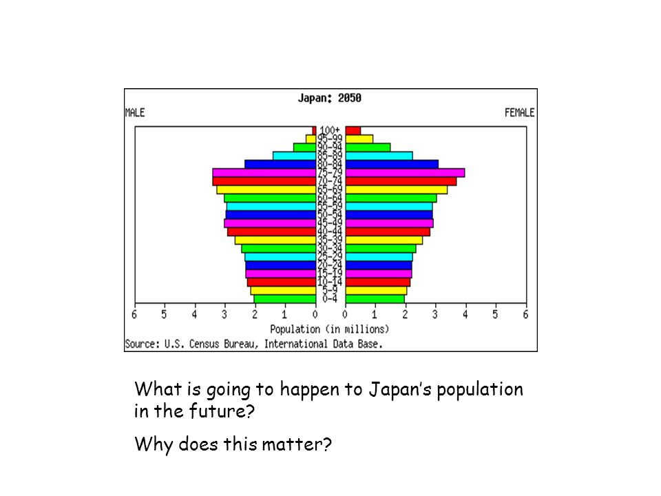 What is going to happen to Japan's population in the future