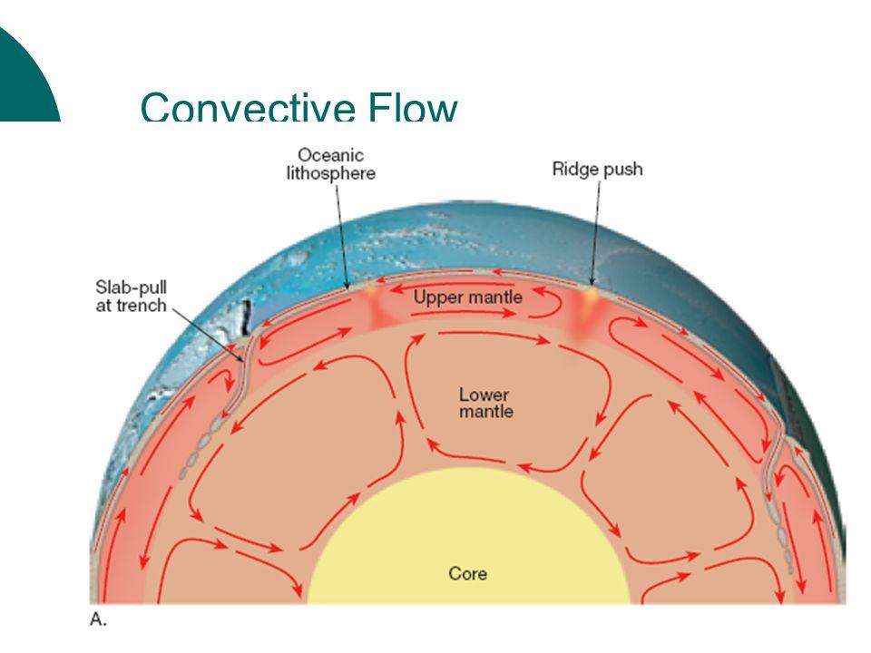 Convective Flow
