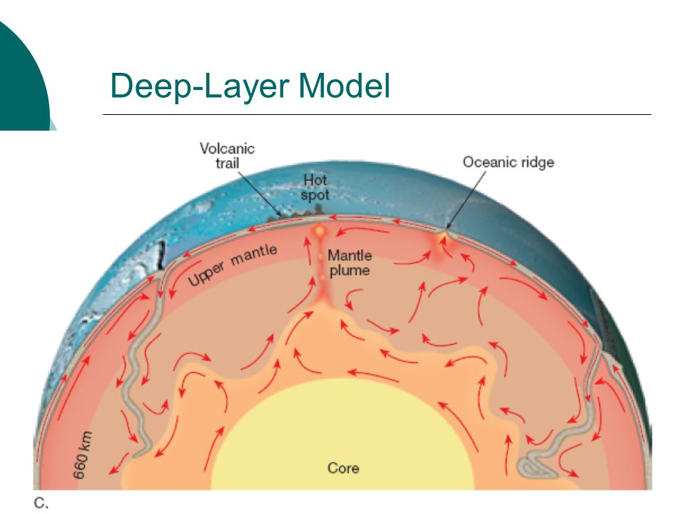 Deep-Layer Model