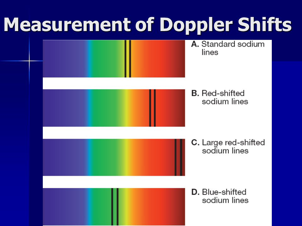 Measurement of Doppler Shifts
