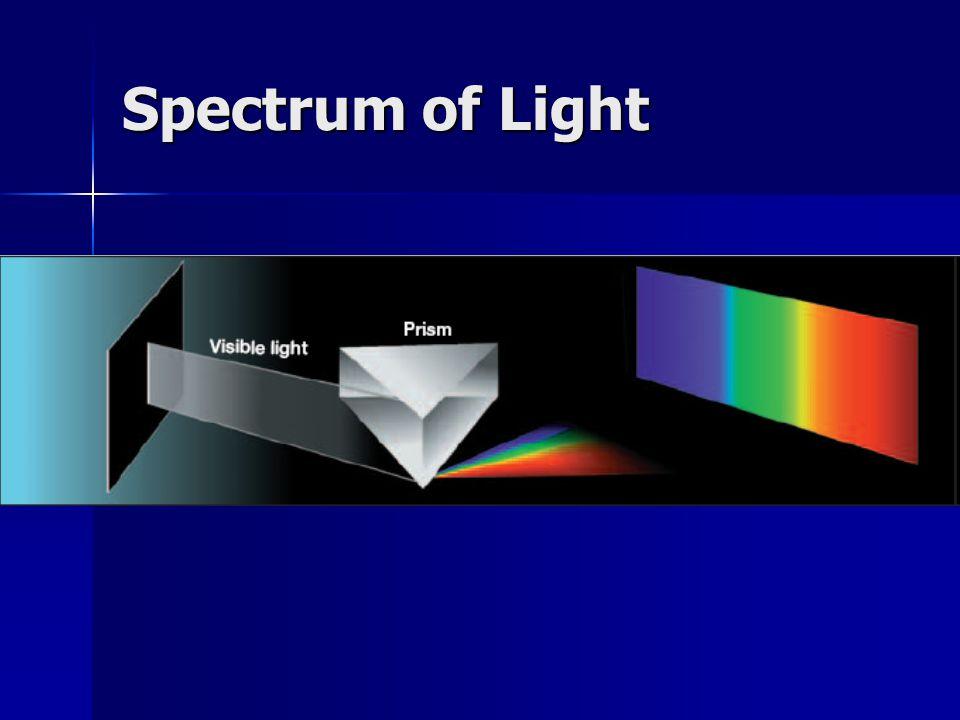 Spectrum of Light