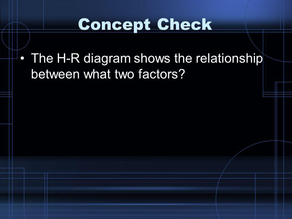 Concept Check The H-R diagram shows the relationship between what two factors