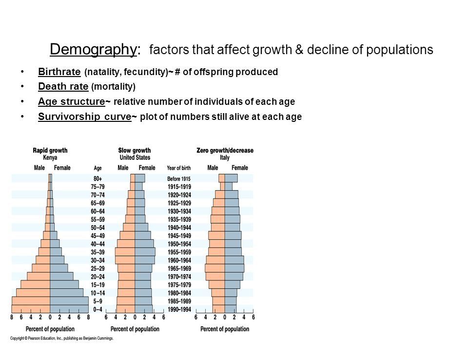 Demography: factors that affect growth & decline of populations