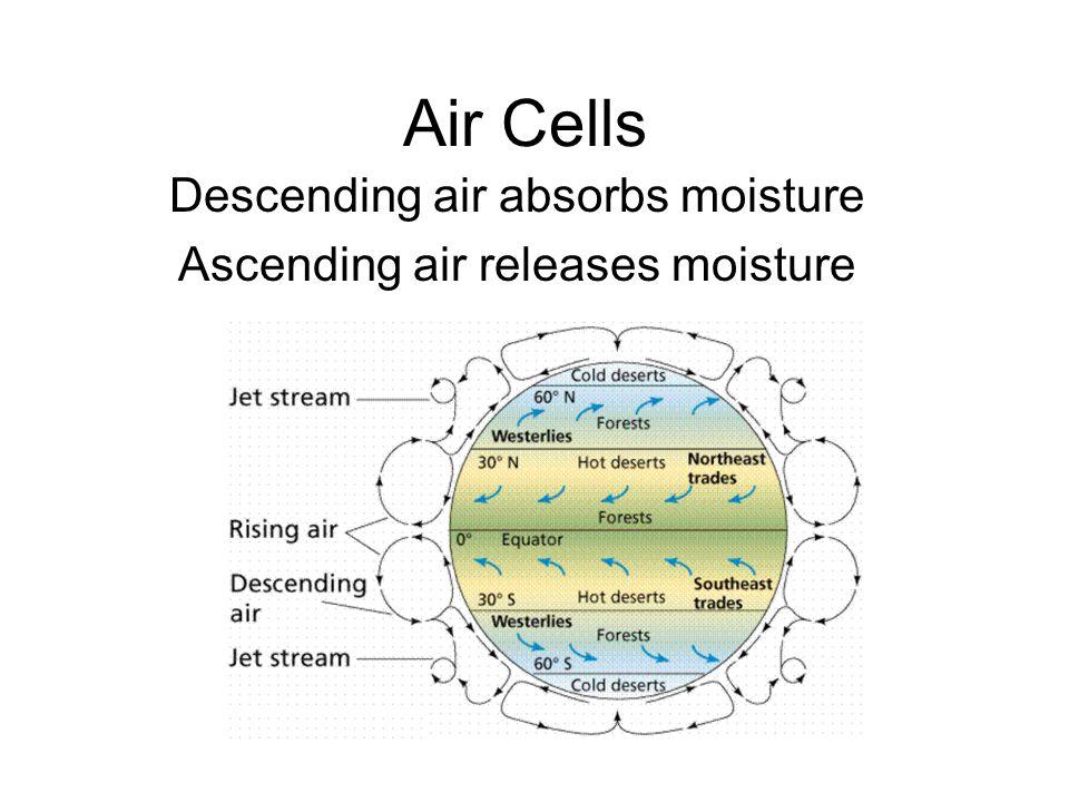 Descending air absorbs moisture Ascending air releases moisture