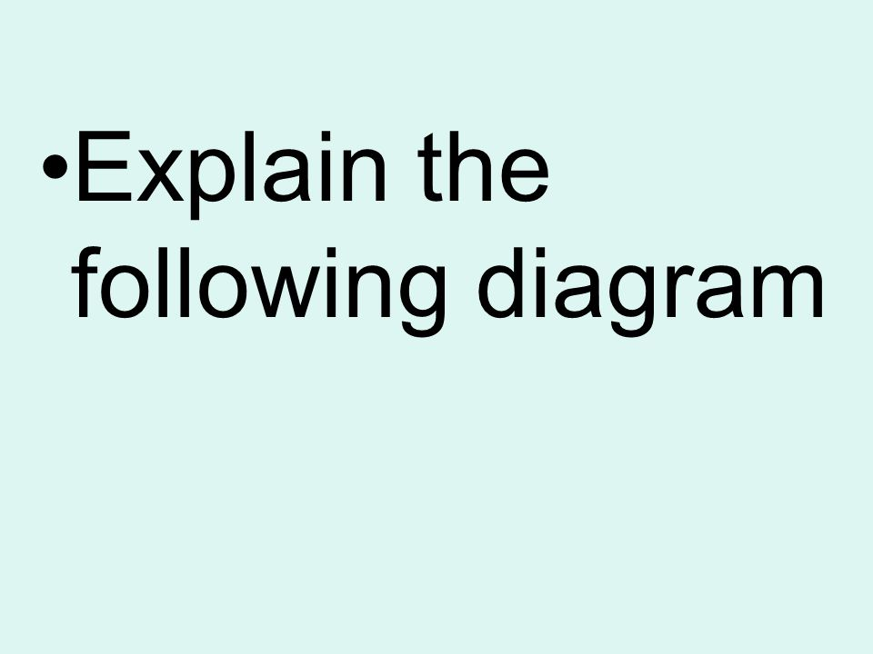 Explain the following diagram