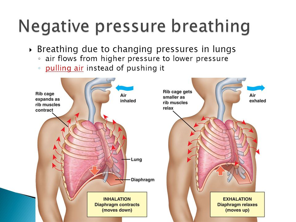 Negative pressure breathing