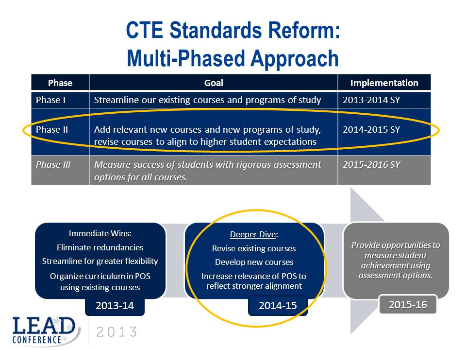 CTE Standards Reform: Multi-Phased Approach
