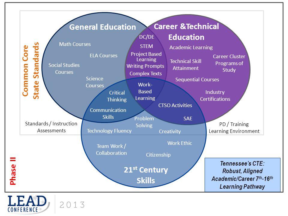 Career &Technical Education
