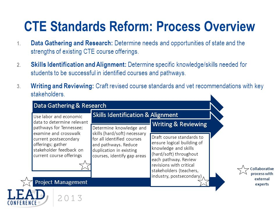 CTE Standards Reform: Process Overview